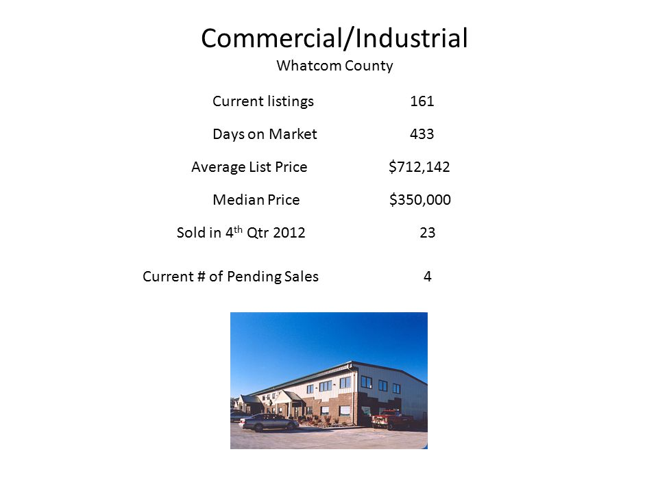 Commercial/Industrial Whatcom County Current listings 161 Days on Market433 Average List Price$712,142 Median Price $350,000 Current # of Pending Sales4 Sold in 4 th Qtr 2012 23