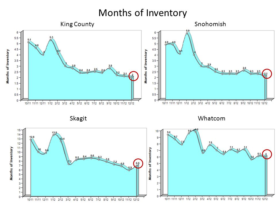 King CountySnohomish SkagitWhatcom Months of Inventory