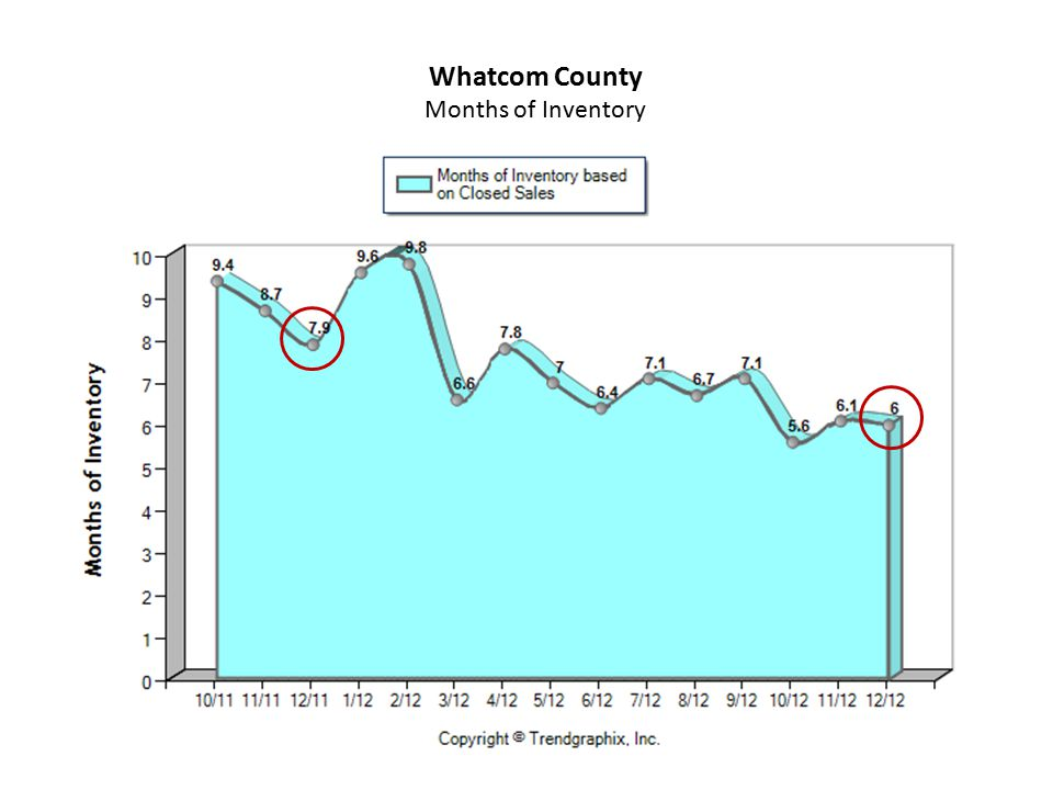 Whatcom County Months of Inventory