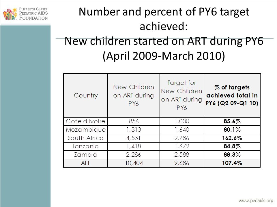 Number and percent of PY6 target achieved: New children started on ART during PY6 (April 2009-March 2010)
