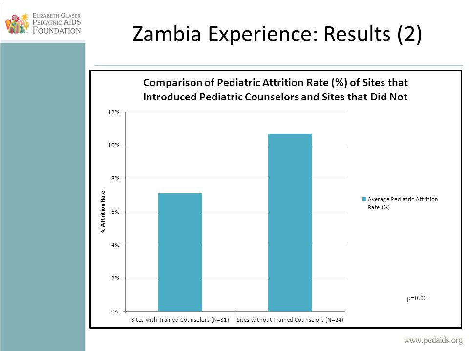 Zambia Experience: Results (2)