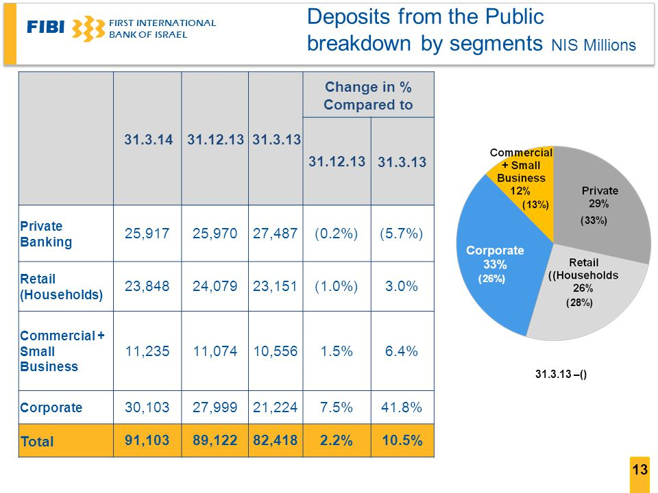 FIBI FIRST INTERNATIONAL BANK OF ISRAEL 13 Deposits from the Public breakdown by segments NIS Millions Change in % Compared to (5.7%)(0.2%)27,48725,97025,917 Private Banking 3.0%(1.0%)23,15124,07923,848 Retail (Households) 6.4%1.5%10,55611,07411,235 Commercial + Small Business 41.8%7.5%21,22427,99930,103 Corporate 10.5%2.2%82,41889,12291,103 Total () – (13%) (33%) (28%) (26%)