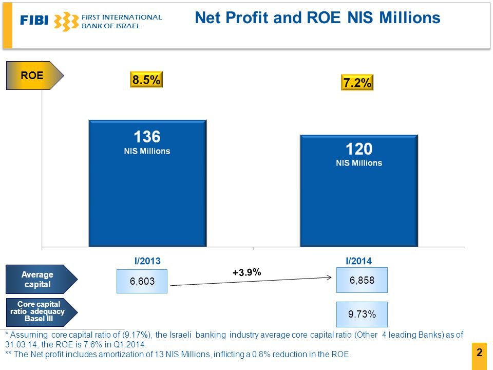 FIBI FIRST INTERNATIONAL BANK OF ISRAEL 2 Net Profit and ROE NIS Millions * Assuming core capital ratio of (9.17%), the Israeli banking industry average core capital ratio (Other 4 leading Banks) as of , the ROE is 7.6% in Q