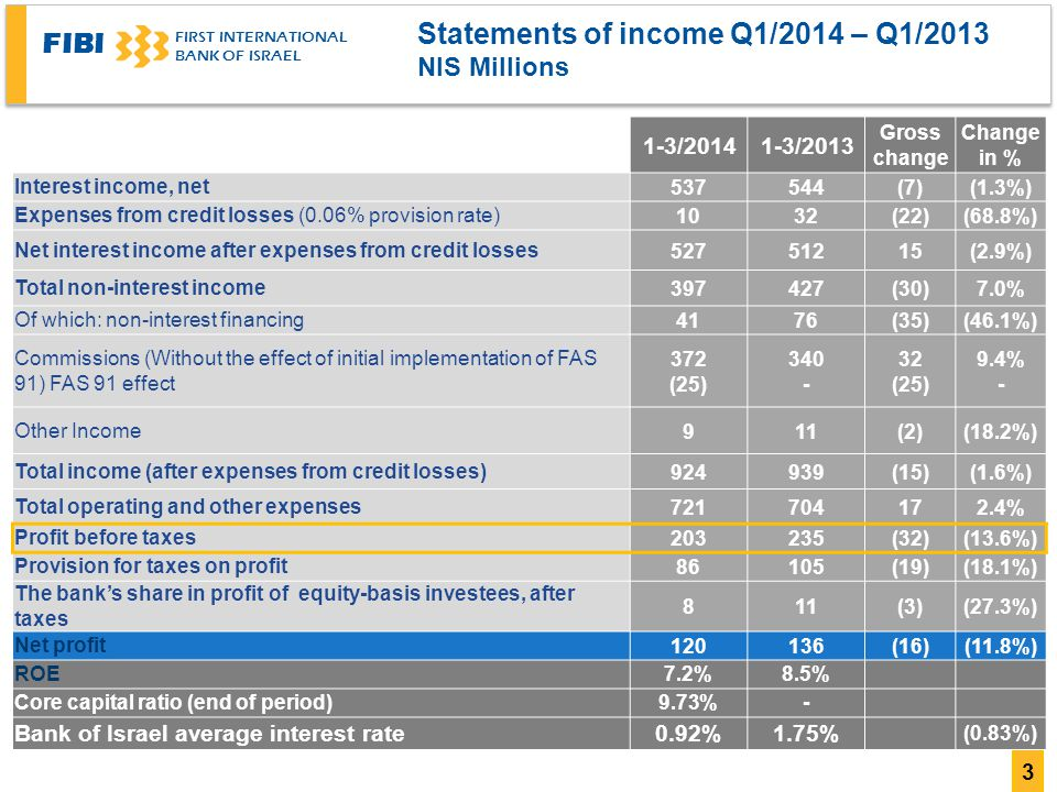 FIBI FIRST INTERNATIONAL BANK OF ISRAEL 3 Statements of income Q1/2014 – Q1/2013 NIS Millions Change in % Gross change 1-3/ /2014 (1.3%)(7)544537Interest income, net (68.8%)(22)3210Expenses from credit losses (0.06% provision rate) (2.9%) Net interest income after expenses from credit losses 7.0%(30)427397Total non-interest income (46.1%)(35)7641Of which: non-interest financing 9.4% - 32 (25) (25) Commissions (Without the effect of initial implementation of FAS 91) FAS 91 effect (18.2%)(2)119Other Income (1.6%)(15)939924Total income (after expenses from credit losses) 2.4% Total operating and other expenses (13.6%)(32)235203Profit before taxes (18.1%)(19)10586Provision for taxes on profit (27.3%)(3)118 The bank's share in profit of equity-basis investees, after taxes (11.8%)(16)136120Net profit 8.5%7.2%ROE -9.73%Core capital ratio (end of period) (0.83%) 1.75%0.92%Bank of Israel average interest rate