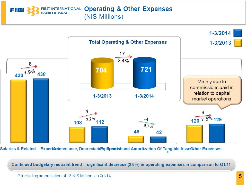 FIBI FIRST INTERNATIONAL BANK OF ISRAEL 5 Operating & Other Expenses (NIS Millions) 1-3/ / * * Including amortization of 13 NIS Millions in Q1/14.