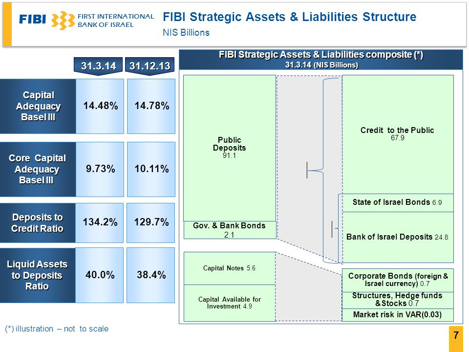 FIBI FIRST INTERNATIONAL BANK OF ISRAEL Capital Adequacy Basel III Basel III Core Capital Adequacy Basel III Deposits to Credit Ratio Liquid Assets to Deposits Ratio 14.48%14.78% 9.73%10.11% 134.2%129.7% 40.0% 38.4% Capital Notes 5.6 Capital Available for Investment 4.9 Public Deposits 91.1 Gov.