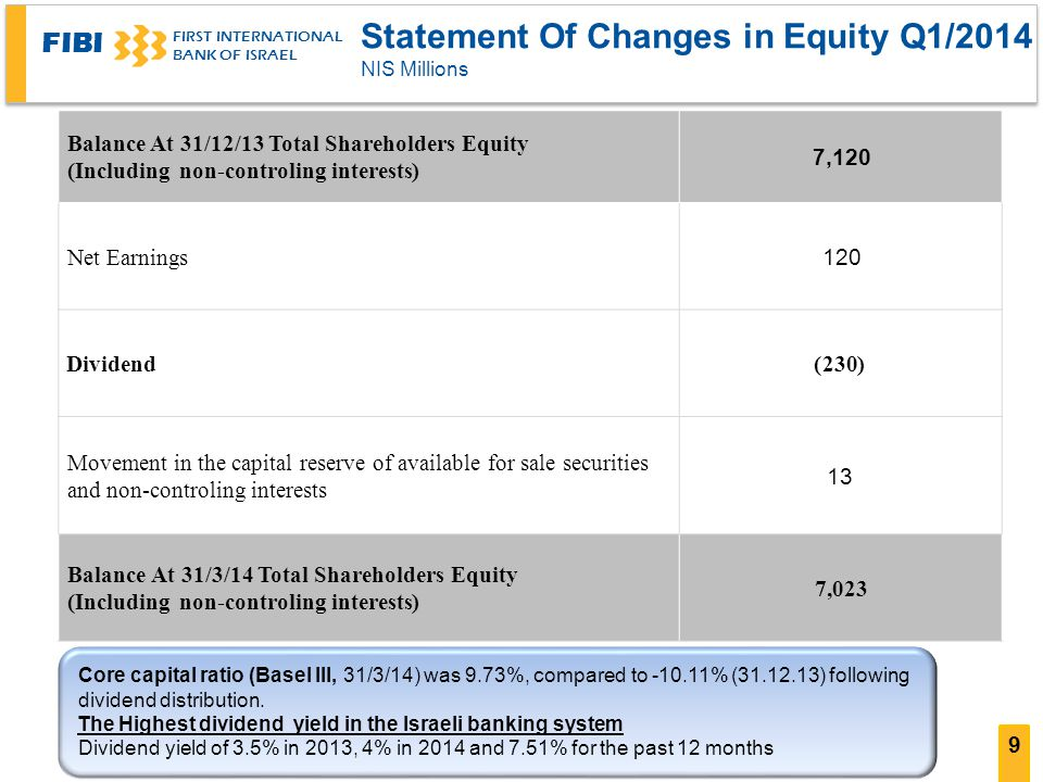 FIBI FIRST INTERNATIONAL BANK OF ISRAEL 9 Statement Of Changes in Equity Q1/2014 NIS Millions 7,120 Balance At 31/12/13 Total Shareholders Equity (non-controling interests (Including 120 Net Earnings (230)Dividend 13 Movement in the capital reserve of available for sale securities and non-controling interests 7,023 Balance At 31/3/14 Total Shareholders Equity (non-controling interests (Including Core capital ratio (Basel III, 31/3/14) was 9.73%, compared to % ( ) following dividend distribution.