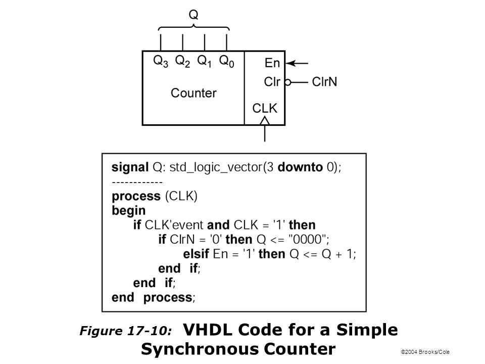 ©2004 Brooks/Cole Figure 17-10: VHDL Code for a Simple Synchronous Counter