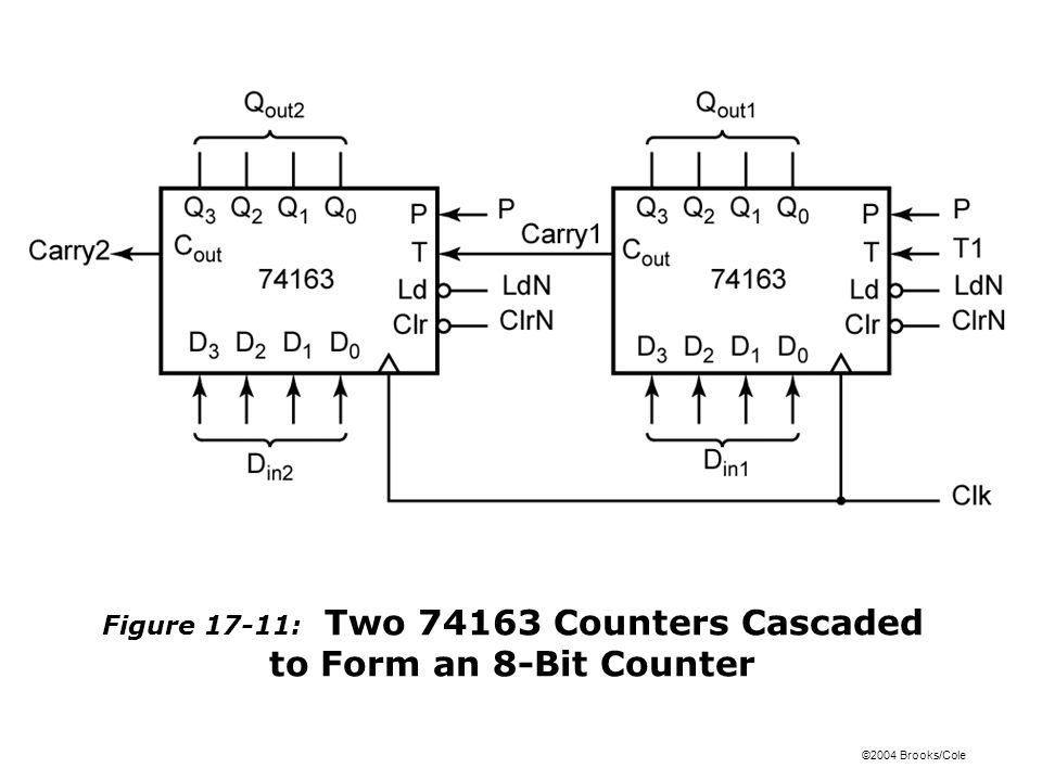 ©2004 Brooks/Cole Figure 17-11: Two 74163 Counters Cascaded to Form an 8-Bit Counter