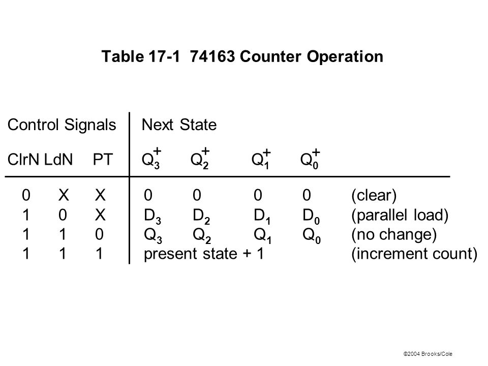 ©2004 Brooks/Cole Table 17-1 74163 Counter Operation Control SignalsNext State ClrNLdNPTQ 3 Q 2 Q 1 Q 0 0X X 0 0 00(clear) 1 0 XD 3 D 2 D 1 D 0 (parallel load) 1 1 0Q 3 Q 2 Q 1 Q 0 (no change) 1 1 1present state + 1 (increment count) + + ++
