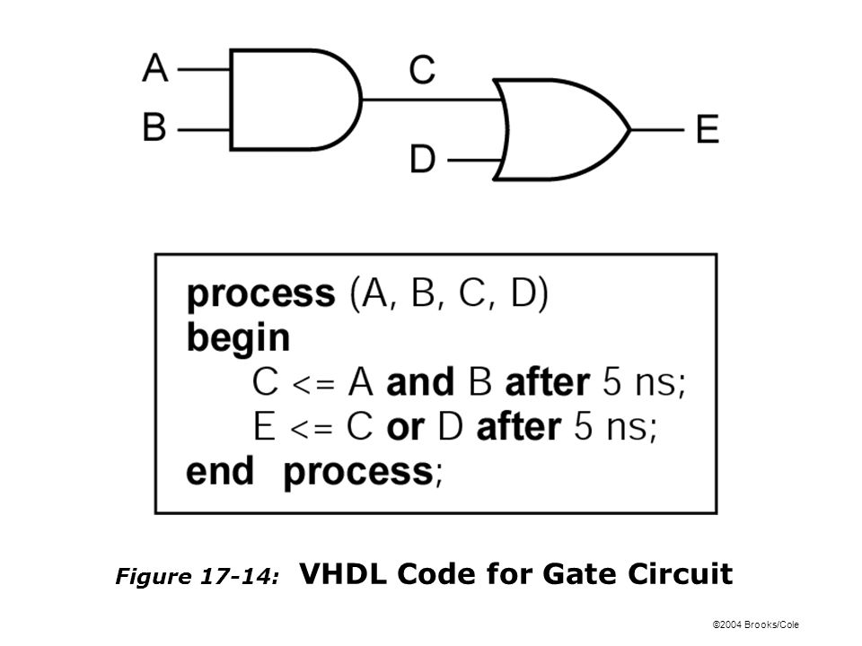 ©2004 Brooks/Cole Figure 17-14: VHDL Code for Gate Circuit