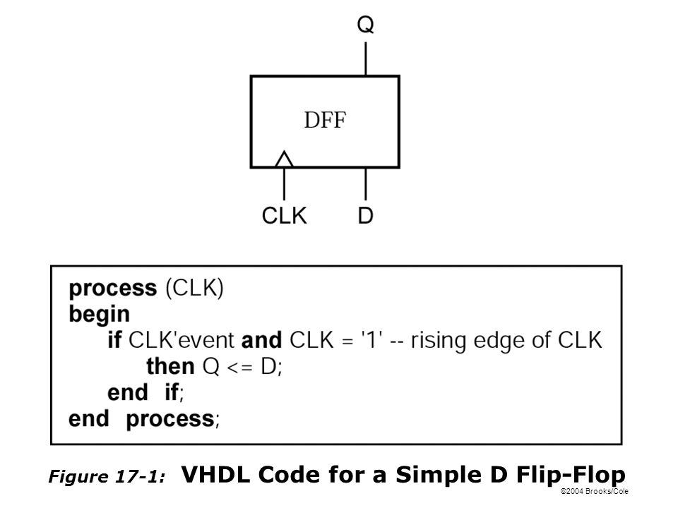 ©2004 Brooks/Cole Figure 17-1: VHDL Code for a Simple D Flip-Flop