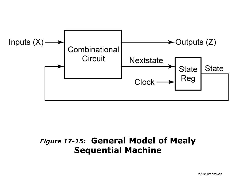 ©2004 Brooks/Cole Figure 17-15: General Model of Mealy Sequential Machine