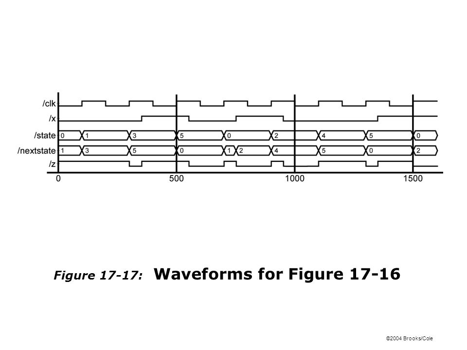 ©2004 Brooks/Cole Figure 17-17: Waveforms for Figure 17-16