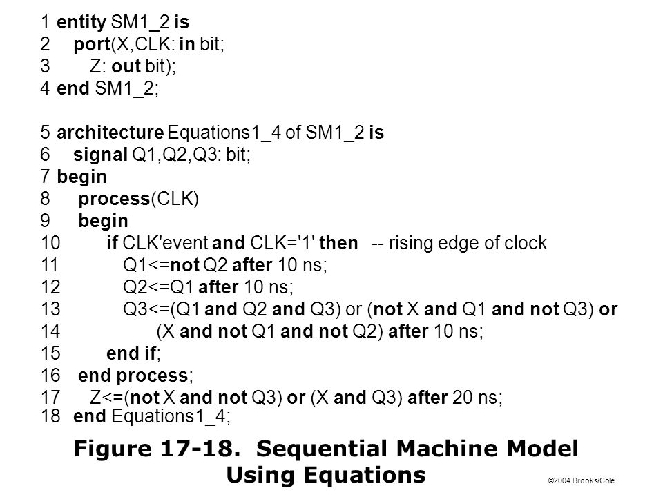©2004 Brooks/Cole 1entity SM1_2 is 2port(X,CLK: in bit; 3Z: out bit); 4end SM1_2; 5architecture Equations1_4 of SM1_2 is 6signal Q1,Q2,Q3: bit; 7begin 8 process(CLK) 9 begin 10if CLK event and CLK= 1 then-- rising edge of clock 11Q1<=not Q2 after 10 ns; 12Q2<=Q1 after 10 ns; 13Q3<=(Q1 and Q2 and Q3) or (not X and Q1 and not Q3) or 14(X and not Q1 and not Q2) after 10 ns; 15end if; 16 end process; 17Z<=(not X and not Q3) or (X and Q3) after 20 ns; 18end Equations1_4; Figure 17-18.