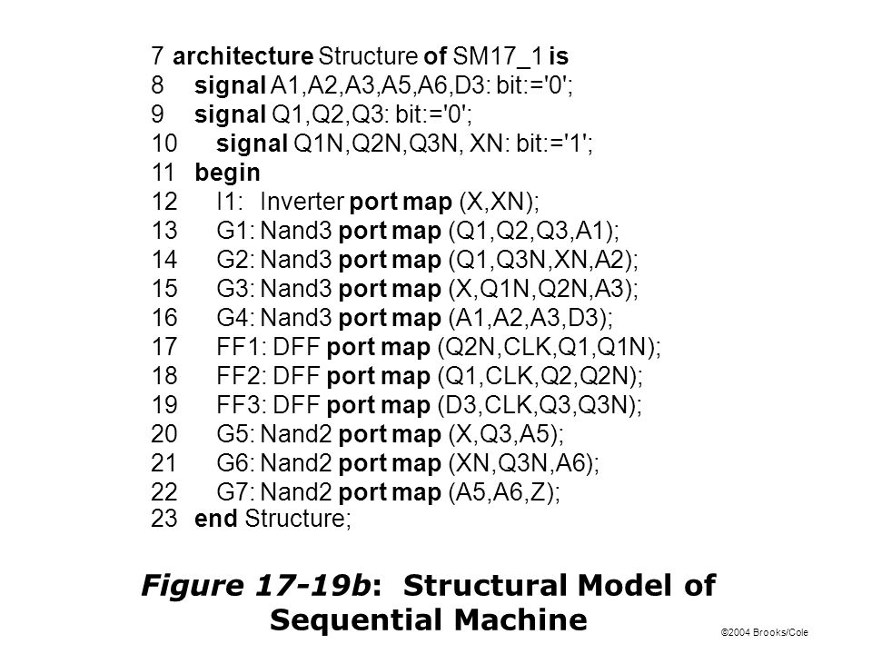 ©2004 Brooks/Cole Figure 17-19b: Structural Model of Sequential Machine 7architecture Structure of SM17_1 is 8signal A1,A2,A3,A5,A6,D3: bit:= 0 ; 9signal Q1,Q2,Q3: bit:= 0 ; 10signal Q1N,Q2N,Q3N, XN: bit:= 1 ; 11begin 12I1:Inverter port map (X,XN); 13G1:Nand3 port map (Q1,Q2,Q3,A1); 14G2:Nand3 port map (Q1,Q3N,XN,A2); 15G3:Nand3 port map (X,Q1N,Q2N,A3); 16G4:Nand3 port map (A1,A2,A3,D3); 17FF1: DFF port map (Q2N,CLK,Q1,Q1N); 18FF2: DFF port map (Q1,CLK,Q2,Q2N); 19FF3: DFF port map (D3,CLK,Q3,Q3N); 20G5:Nand2 port map (X,Q3,A5); 21G6:Nand2 port map (XN,Q3N,A6); 22G7:Nand2 port map (A5,A6,Z); 23end Structure;