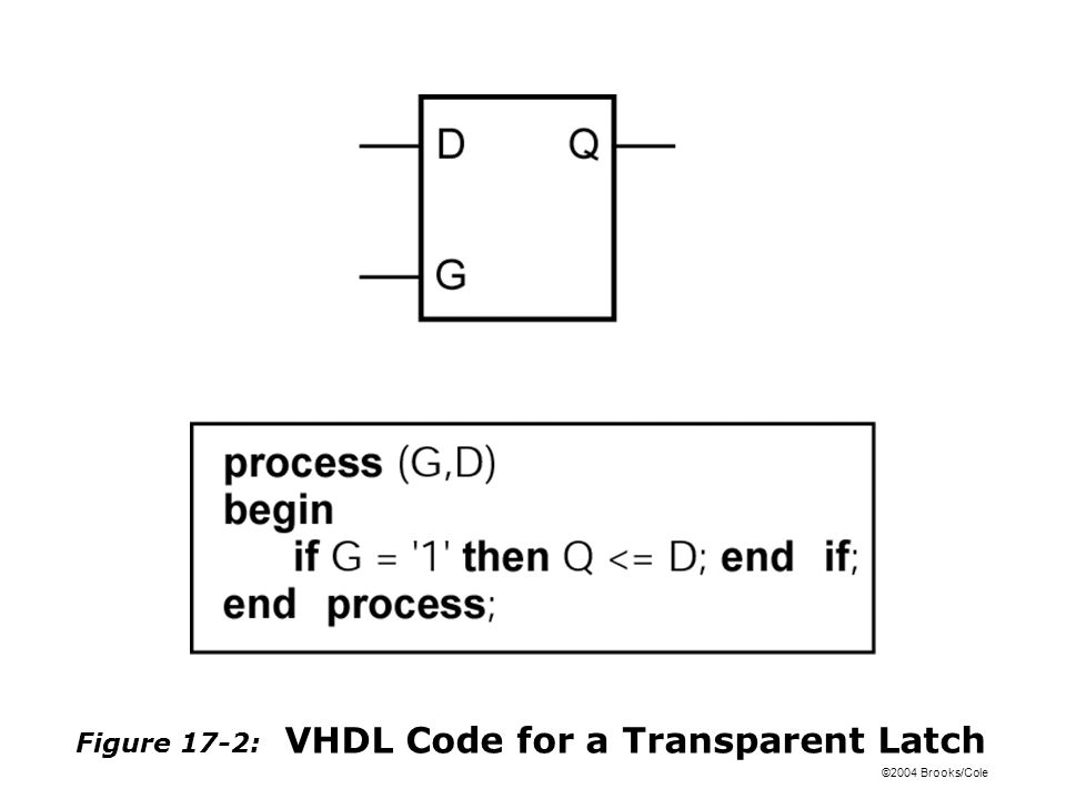 ©2004 Brooks/Cole Figure 17-2: VHDL Code for a Transparent Latch
