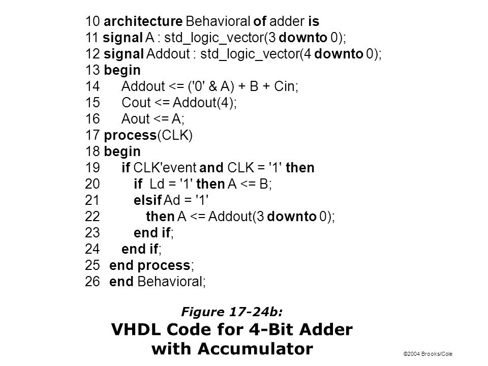 ©2004 Brooks/Cole Figure 17-24b: VHDL Code for 4-Bit Adder with Accumulator 10 architecture Behavioral of adder is 11 signal A : std_logic_vector(3 downto 0); 12 signal Addout : std_logic_vector(4 downto 0); 13 begin 14Addout <= ( 0 & A) + B + Cin; 15 Cout <= Addout(4); 16 Aout <= A; 17 process(CLK) 18 begin 19 if CLK event and CLK = 1 then 20 if Ld = 1 then A <= B; 21 elsif Ad = 1 22 then A <= Addout(3 downto 0); 23 end if; 24 end if; 25 end process; 26 end Behavioral;