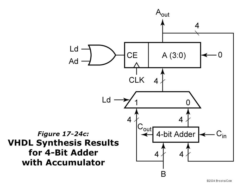 ©2004 Brooks/Cole Figure 17-24c: VHDL Synthesis Results for 4-Bit Adder with Accumulator