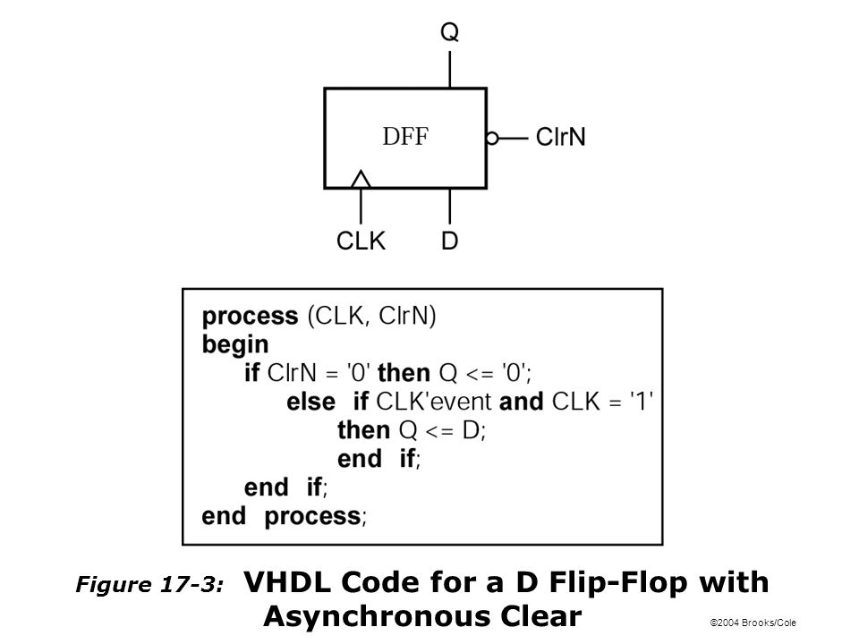 ©2004 Brooks/Cole Figure 17-3: VHDL Code for a D Flip-Flop with Asynchronous Clear