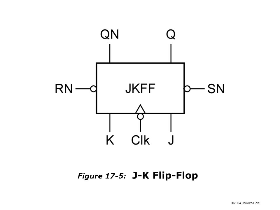 ©2004 Brooks/Cole Figure 17-5: J-K Flip-Flop