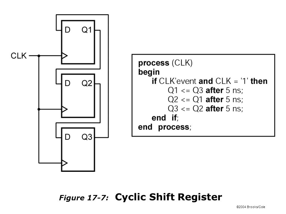 ©2004 Brooks/Cole Figure 17-7: Cyclic Shift Register