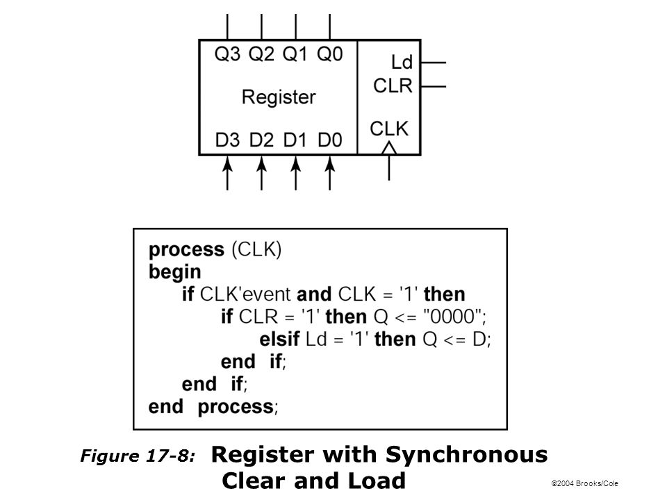 ©2004 Brooks/Cole Figure 17-8: Register with Synchronous Clear and Load