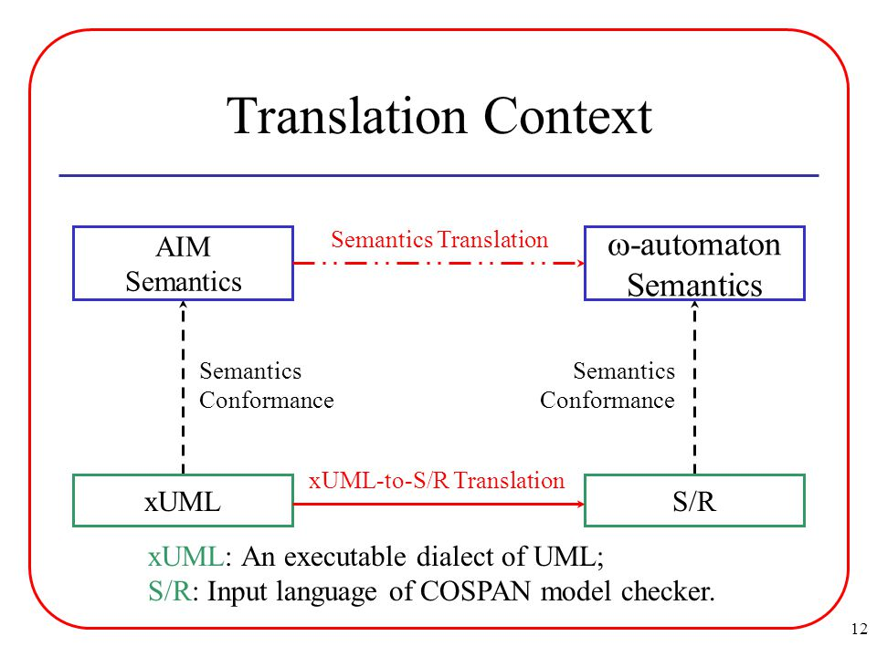 12 Translation Context Semantics Conformance Semantics Conformance AIM Semantics  -automaton Semantics Semantics Translation xUMLS/R xUML-to-S/R Translation xUML: An executable dialect of UML; S/R: Input language of COSPAN model checker.