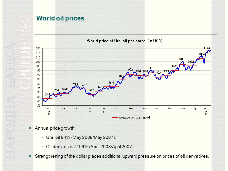 World oil prices  Annual price growth:  Ural oil 84% (May 2008/May 2007);  Oil derivatives 21.9% (April 2008/April 2007).