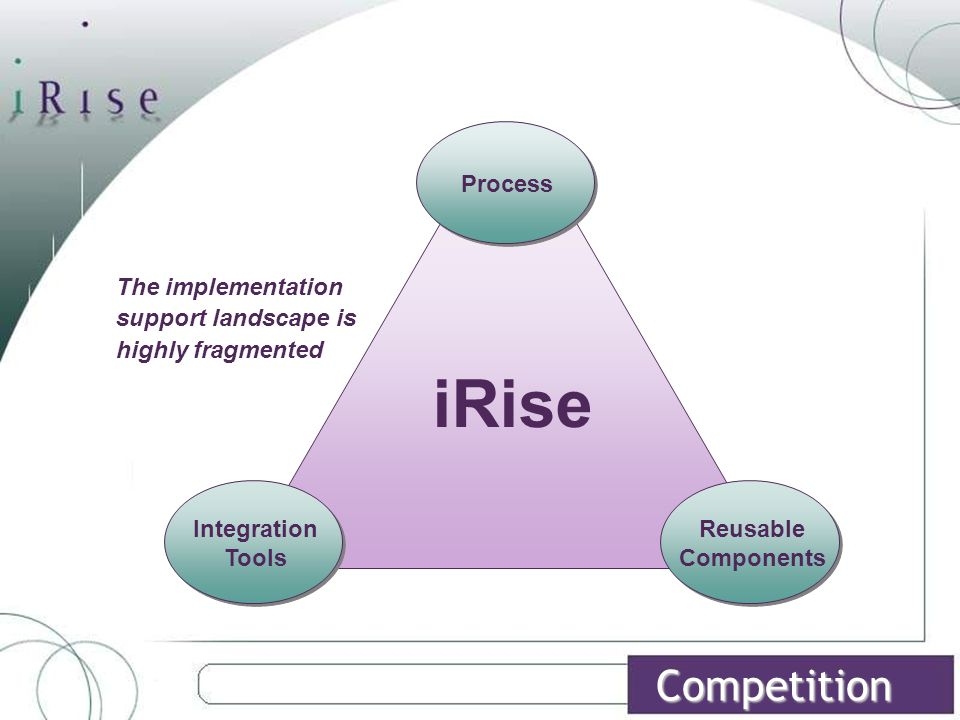 Competition Reusable Components iRise Integration Tools Process The implementation support landscape is highly fragmented