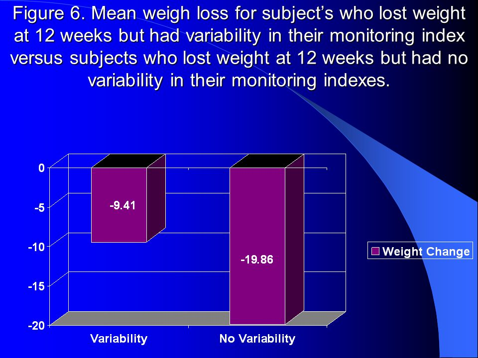 Figure 5. Mean weight change per quartile of monitoring index.