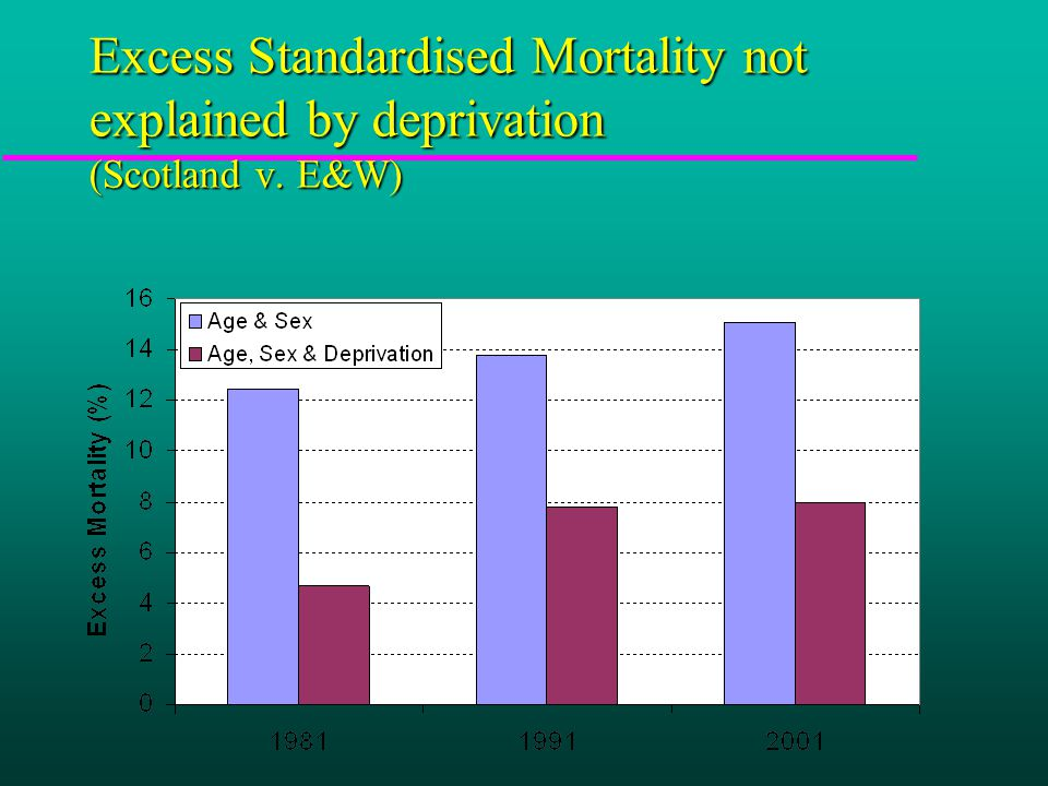 Excess Standardised Mortality not explained by deprivation (Scotland v. E&W)