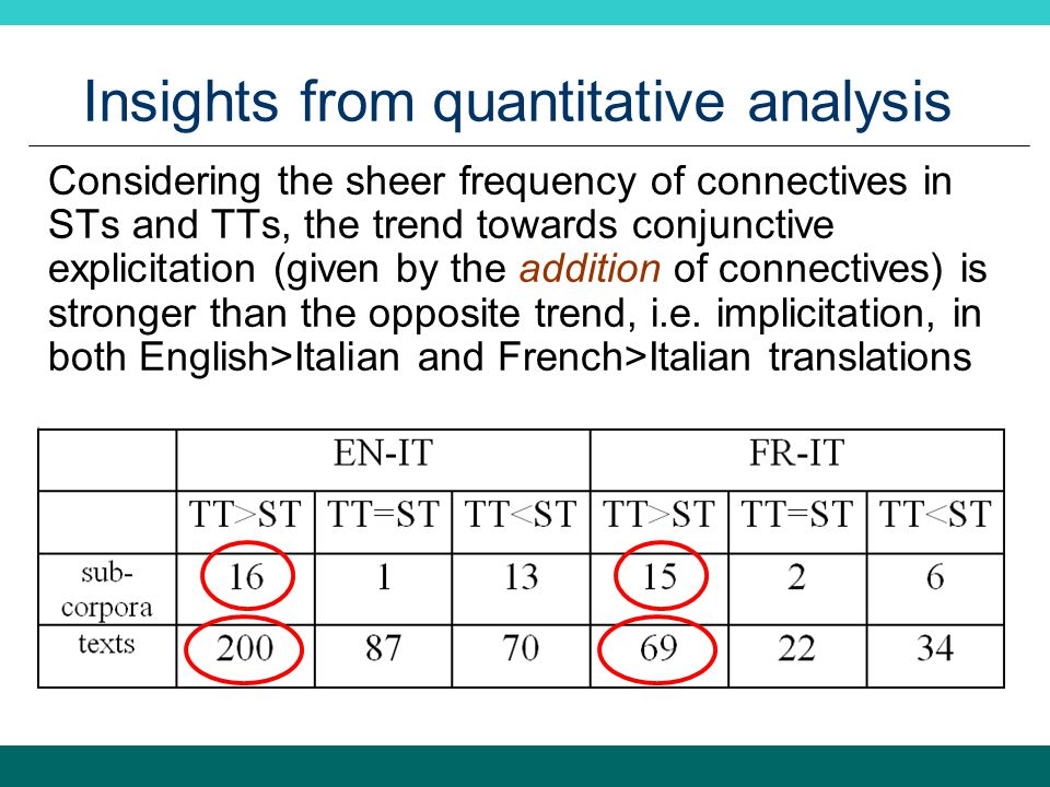 Insights from quantitative analysis Considering the sheer frequency of connectives in STs and TTs, the trend towards conjunctive explicitation (given by the addition of connectives) is stronger than the opposite trend, i.e.