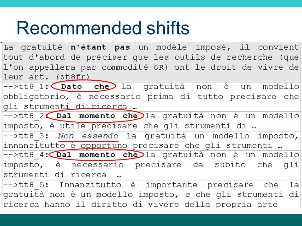 Recommended shifts