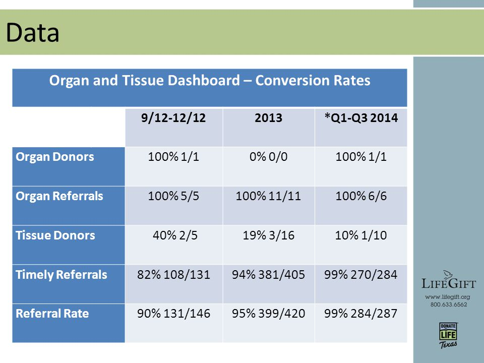 Data Organ and Tissue Dashboard – Conversion Rates 9/12-12/122013*Q1-Q3 2014 Organ Donors100% 1/10% 0/0100% 1/1 Organ Referrals100% 5/5100% 11/11 100% 6/6 Tissue Donors 40% 2/519% 3/16 10% 1/10 Timely Referrals82% 108/13194% 381/405 99% 270/284 Referral Rate90% 131/14695% 399/42099% 284/287