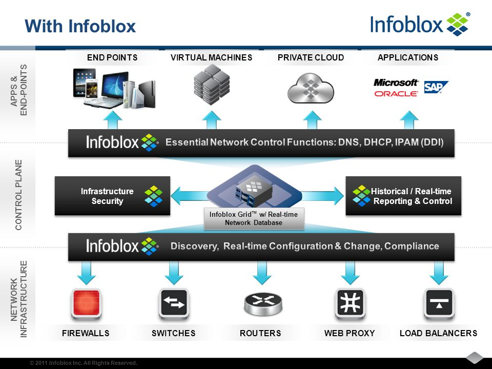 2011 Infoblox Inc  All Rights Reserved  Infoblox – control