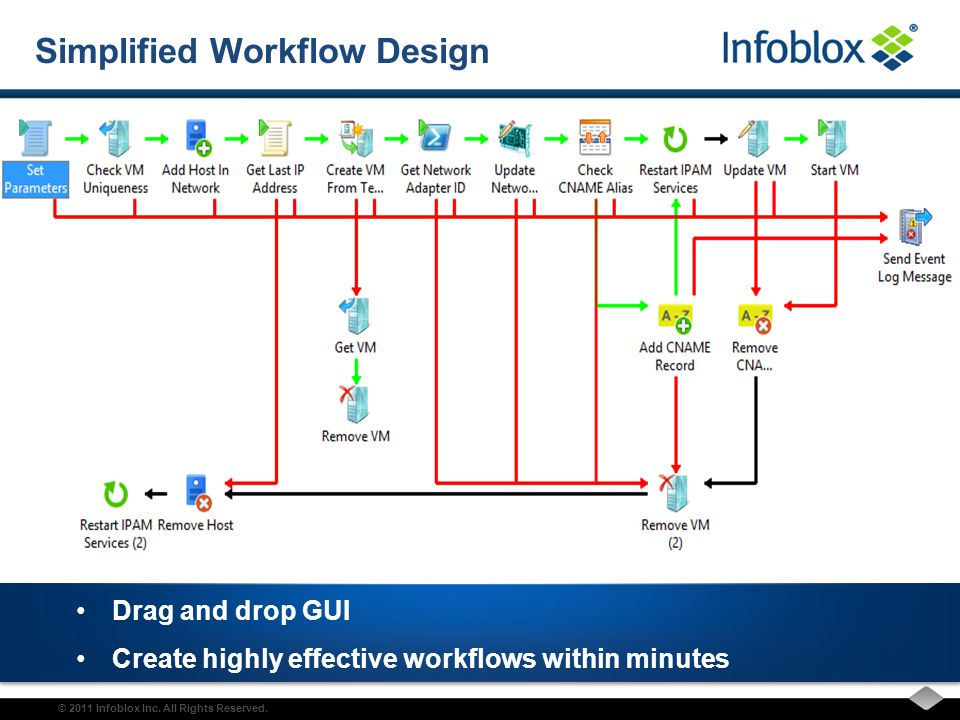 Infoblox Network View