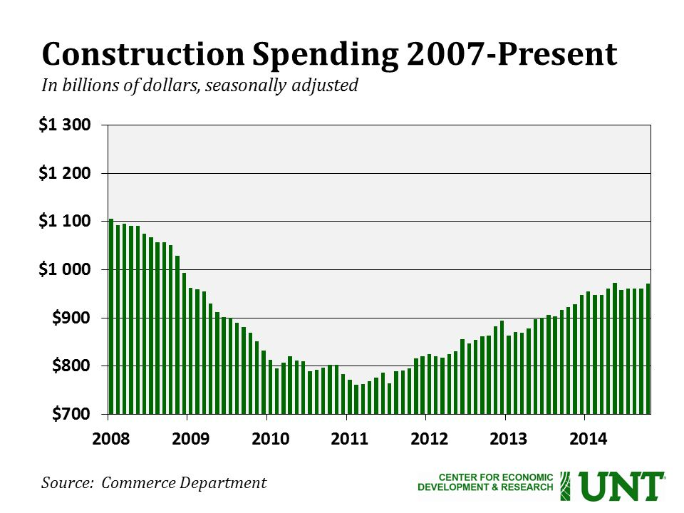 Source: Commerce Department Construction Spending 2007-Present In billions of dollars, seasonally adjusted