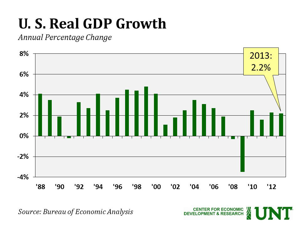 Source: Bureau of Economic Analysis U. S. Real GDP Growth Annual Percentage Change 2013: 2.2%
