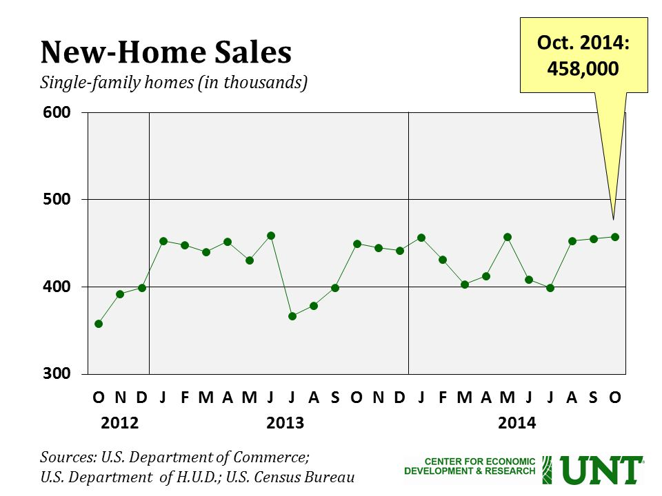 New-Home Sales Single-family homes (in thousands) Oct.