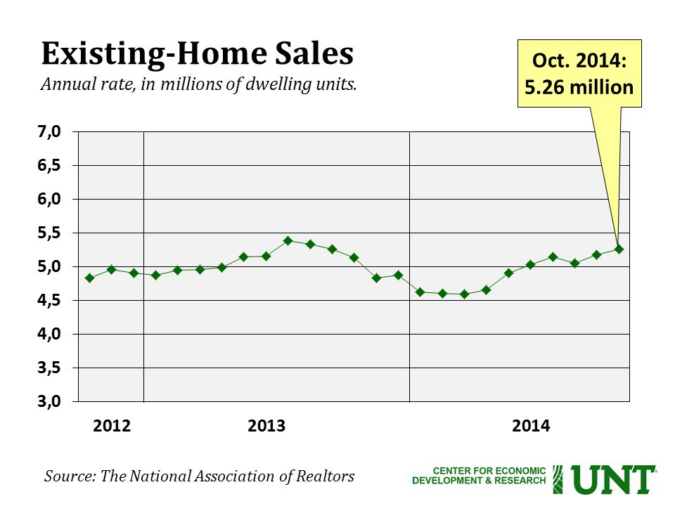 Source: The National Association of Realtors Existing-Home Sales Annual rate, in millions of dwelling units.