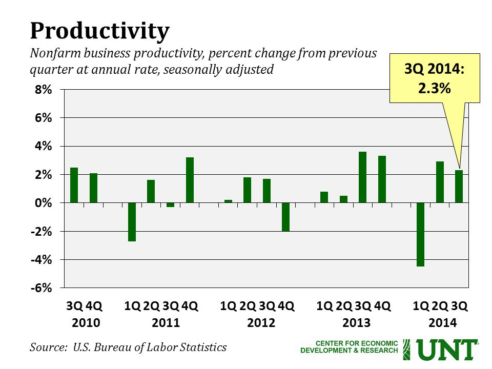 Productivity Nonfarm business productivity, percent change from previous quarter at annual rate, seasonally adjusted 3Q 2014: 2.3% 2010 2011 2012 2013 2014 Source: U.S.