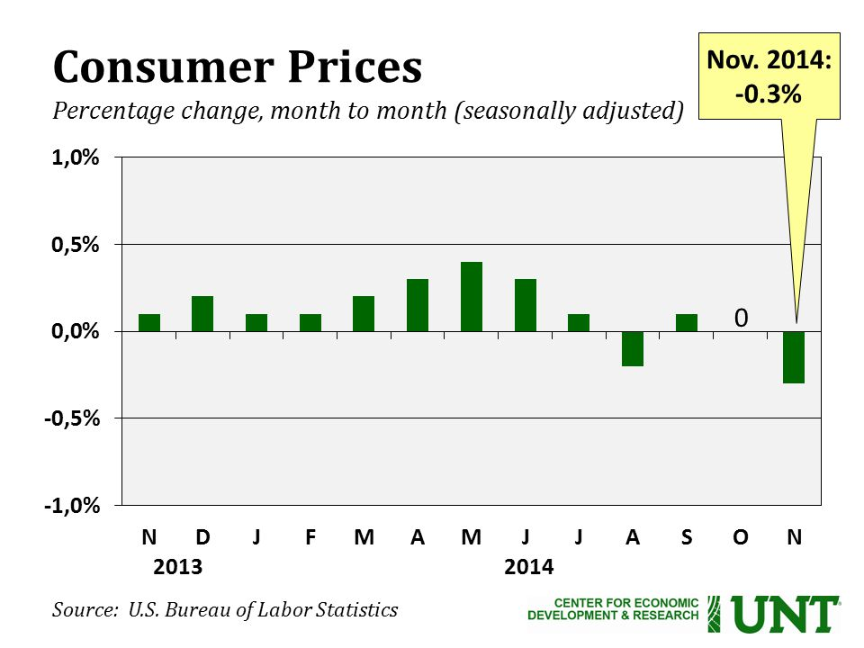Consumer Prices Percentage change, month to month (seasonally adjusted) 2013 2014 Source: U.S.