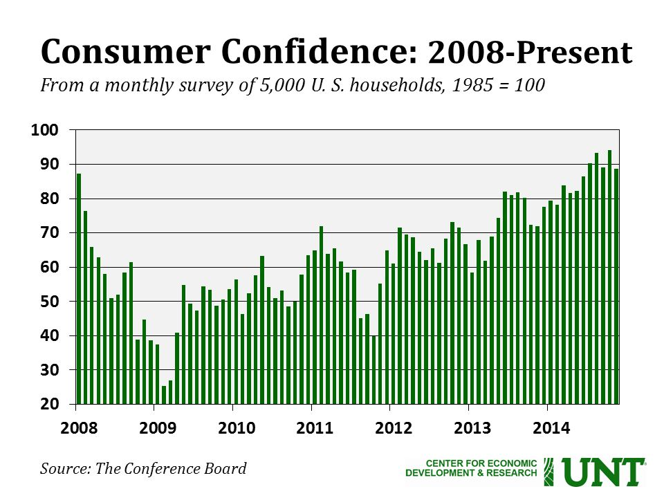 Consumer Confidence: 2008-Present From a monthly survey of 5,000 U.