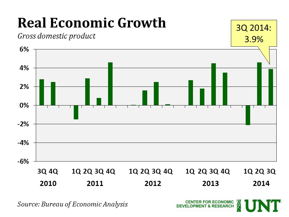 Source: Bureau of Economic Analysis Real Economic Growth Gross domestic product 2010 2011 2012 2013 2014 3Q 2014: 3.9%