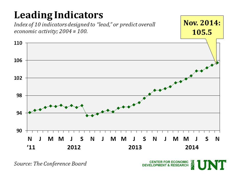 Leading Indicators Index of 10 indicators designed to lead, or predict overall economic activity; 2004 = 100.