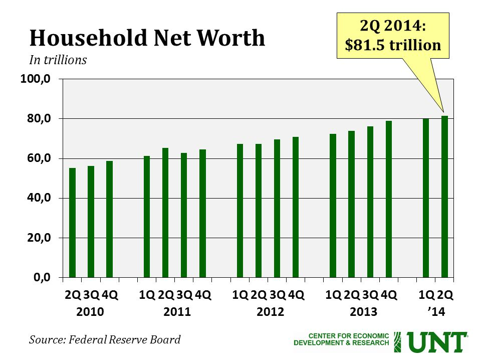 Source: Federal Reserve Board Household Net Worth In trillions 2010 2011 2012 2013 '14 2Q 2014: $81.5 trillion