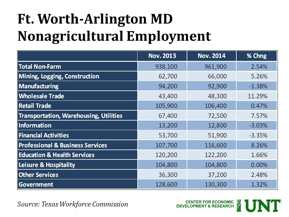 Source: Texas Workforce Commission Ft. Worth-Arlington MD Nonagricultural Employment
