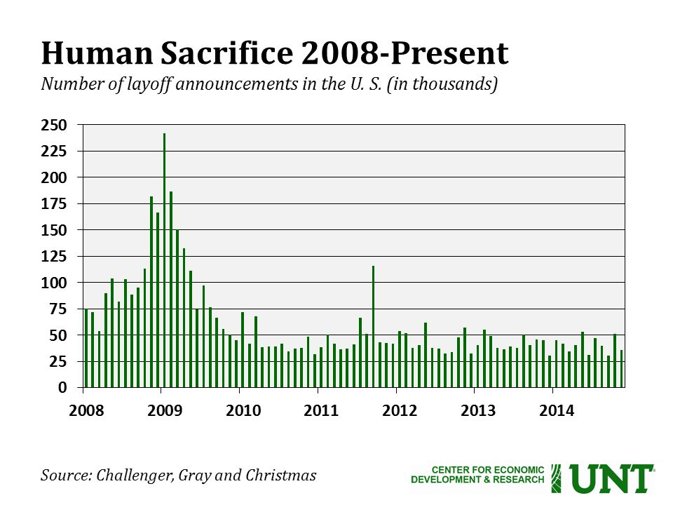 Source: Challenger, Gray and Christmas Human Sacrifice 2008-Present Number of layoff announcements in the U.