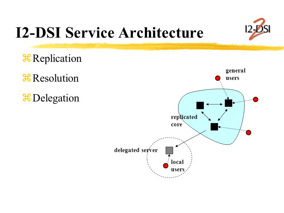 I2-DSI Service Architecture zReplication zResolution zDelegation general users replicated core delegated server local users